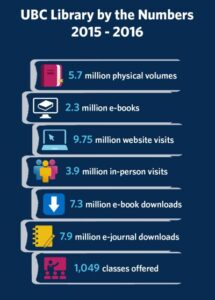 UBC Library by the Numbers: 2015-2016