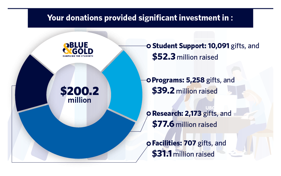Impact of Giving 2019