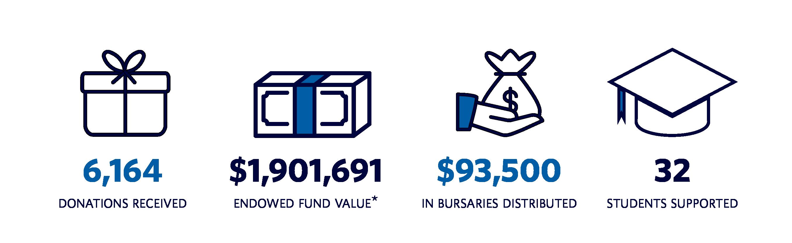 Bursary Impact Report 2020 | Infographic